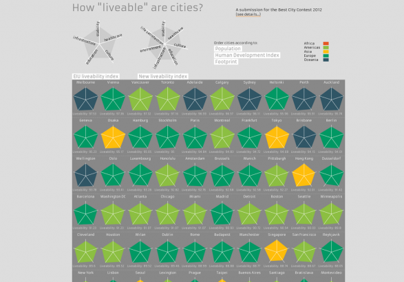 "How ""liveable"" are cities?"