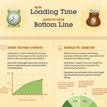 How Loading Time Affects Your Bottom Line Infographic