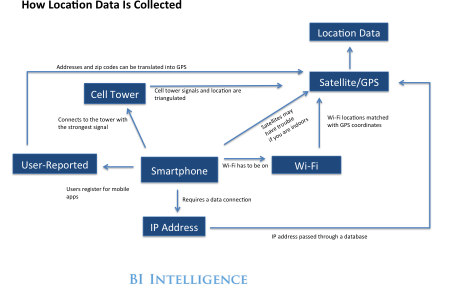 How Location Data Is Being Collected Infographic
