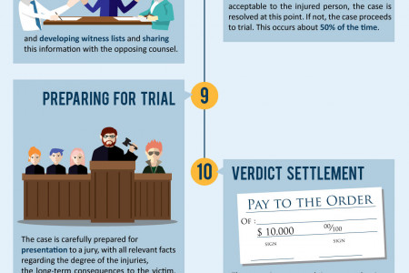 How Long Does A Lawsuit Take? Infographic