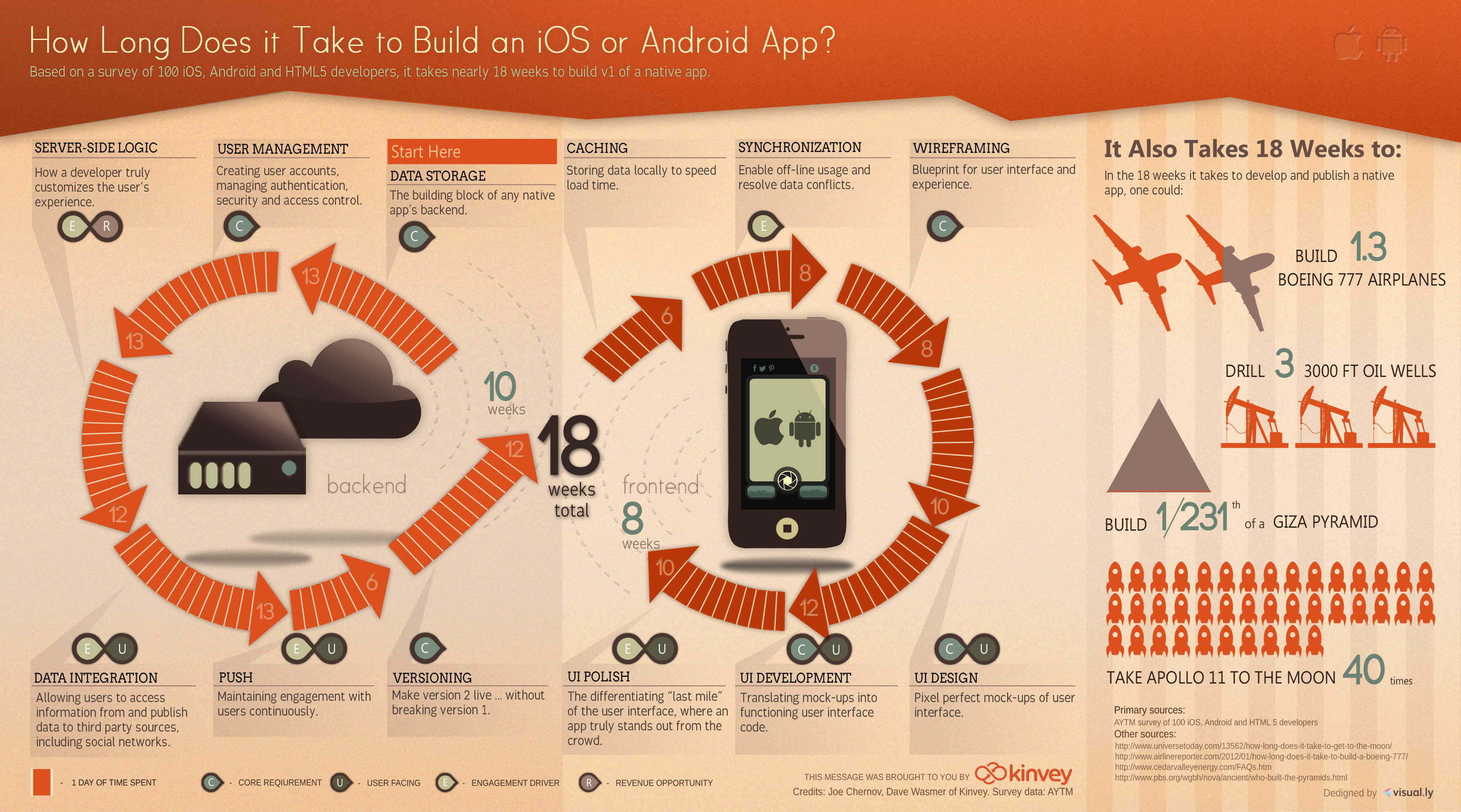 How long does it take to build an app infographic adweek malvernweather Images