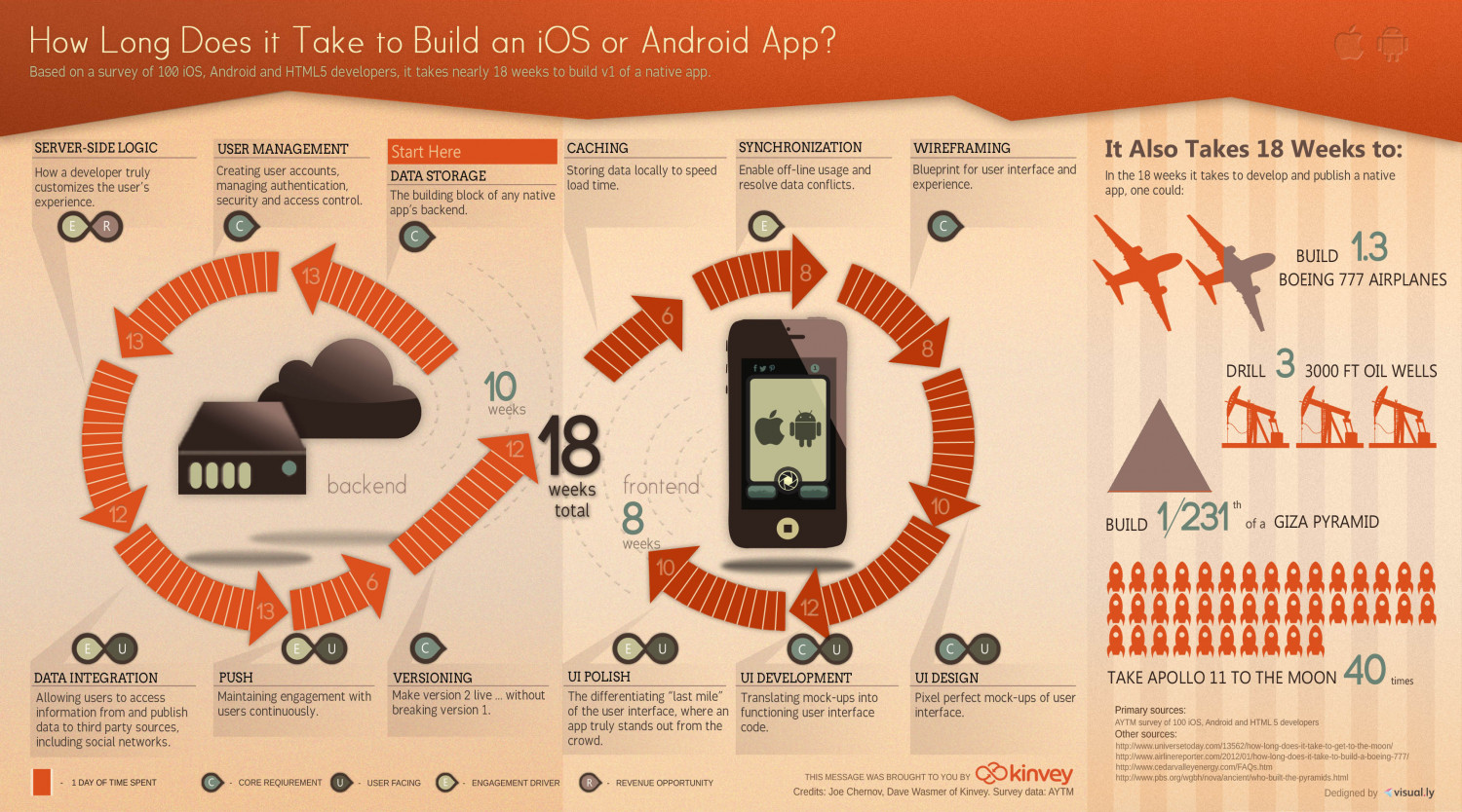 How long does it take to build an app infographic
