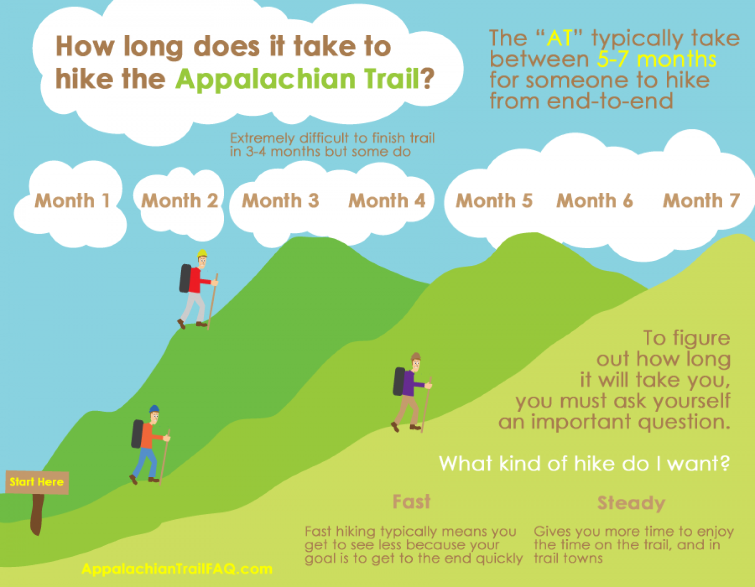 How Long Does It Take To Hike The Appalachian Trail? Infographic