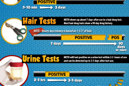How Long Does Meth Stay in Your System? Infographic