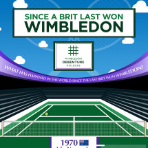 How Long is it Since A Brit Won Wimbledon? Infographic