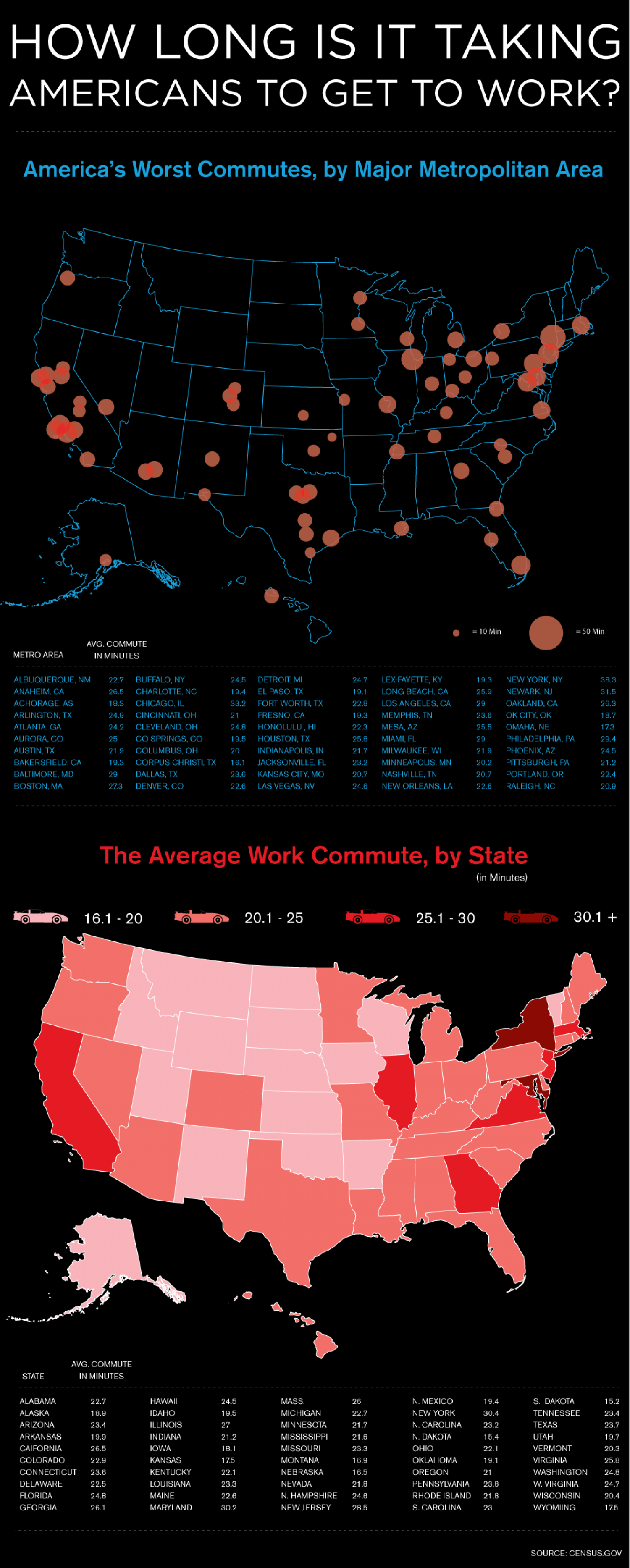 How Long Is It Taking Americans To Get To Work? Infographic