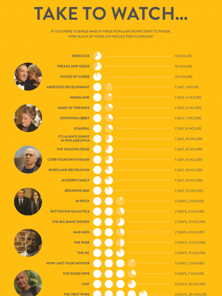 How Long Will It Take to Watch Infographic