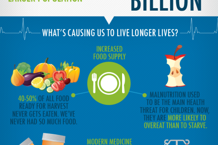 How Long Will You Live? Infographic