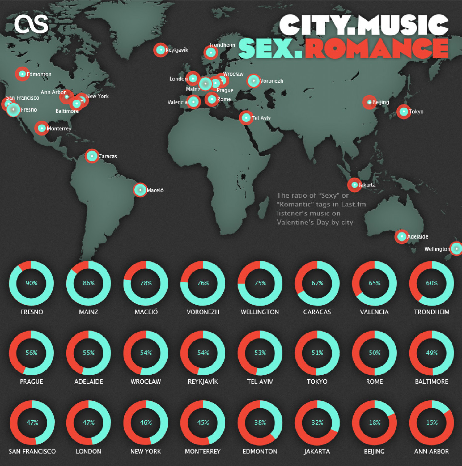 How Love, Romance & Sexytime Affect Listeners' Scrobbles Infographic
