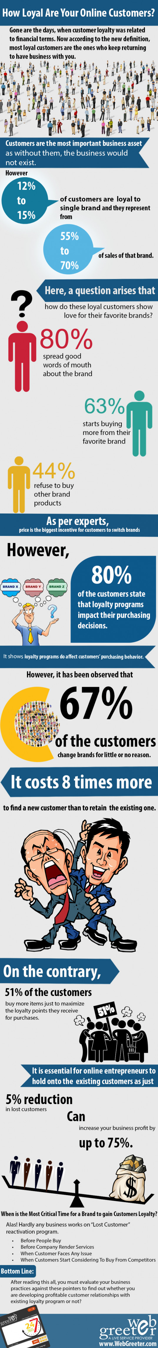 How Loyal Are Your Online Customers?