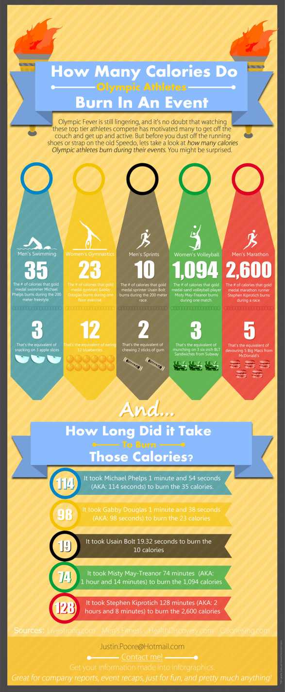 How Many Calories Do Olympic Athletes Burn?