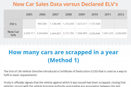How Many Cars Are Scrapped Every Year? Infographic
