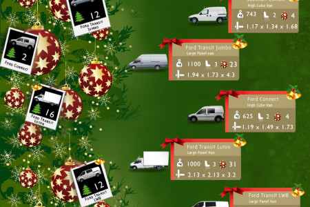 How many Christmas trees can your van hold? Infographic