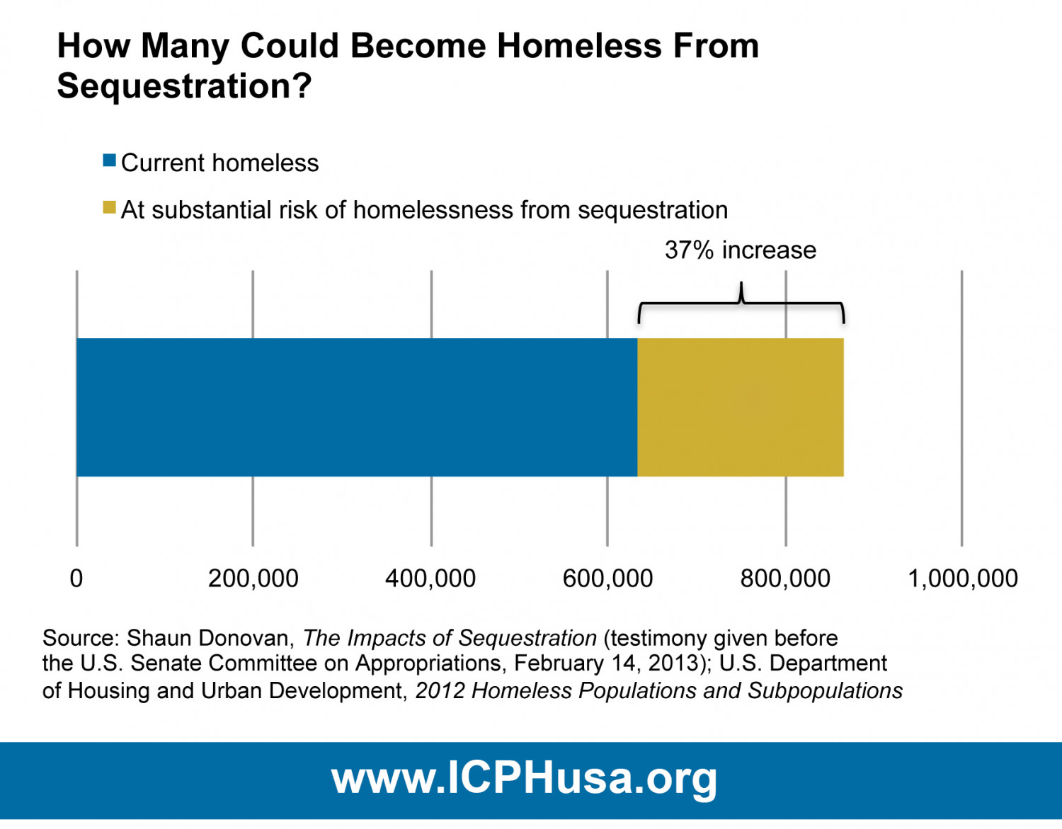 How Many Could Become Homeless from Sequestration? Infographic