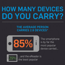 How many devices do you carry? Infographic