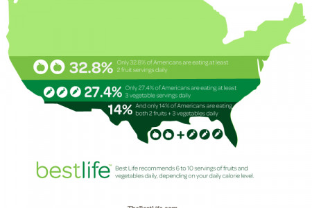 How Many Fruits and Vegetables Do Americans Eat? Infographic