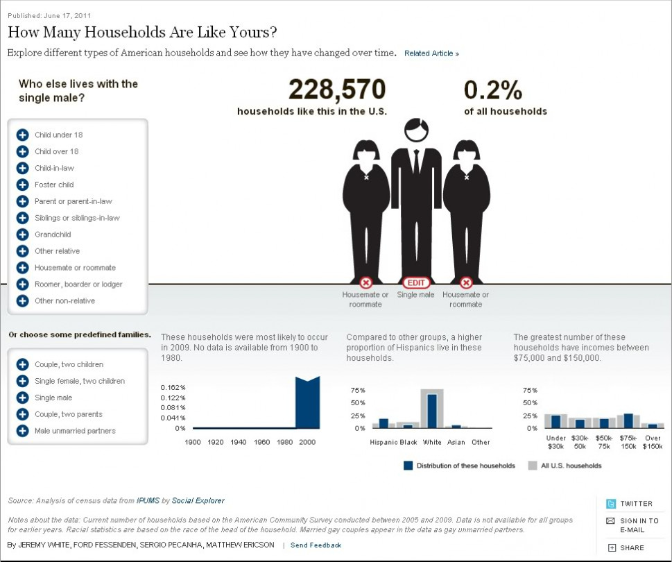 How Many Households Are Like Yours? Infographic