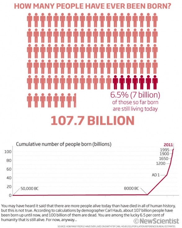How many people have ever been born...