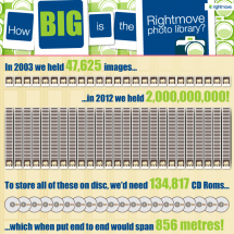 How Many Photos on Rightmove? Infographic
