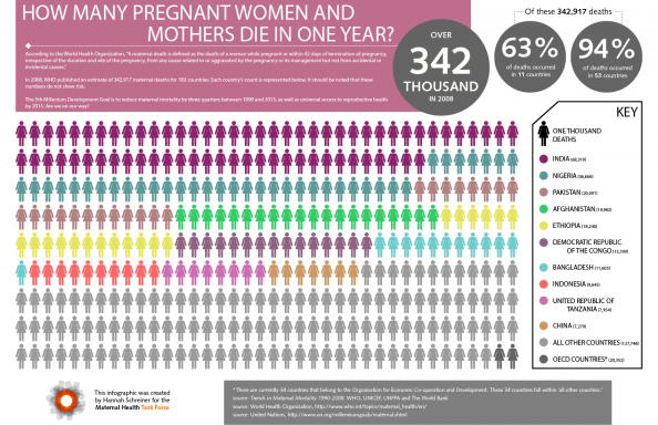 How many pregnant women and mothers die in one year? Infographic