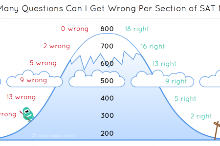 How many questions can you miss on the SAT Math and still do well? Infographic