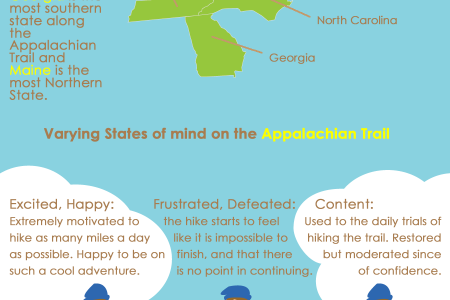 How many states are on the Appalachian Trail Infographic