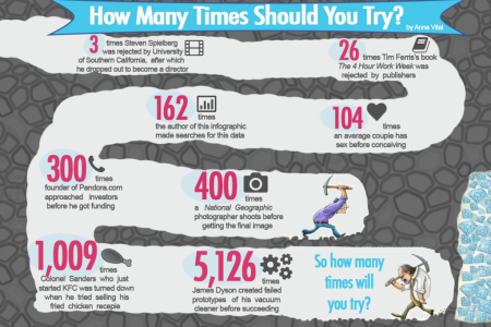 How Many Times Should You Try? Infographic