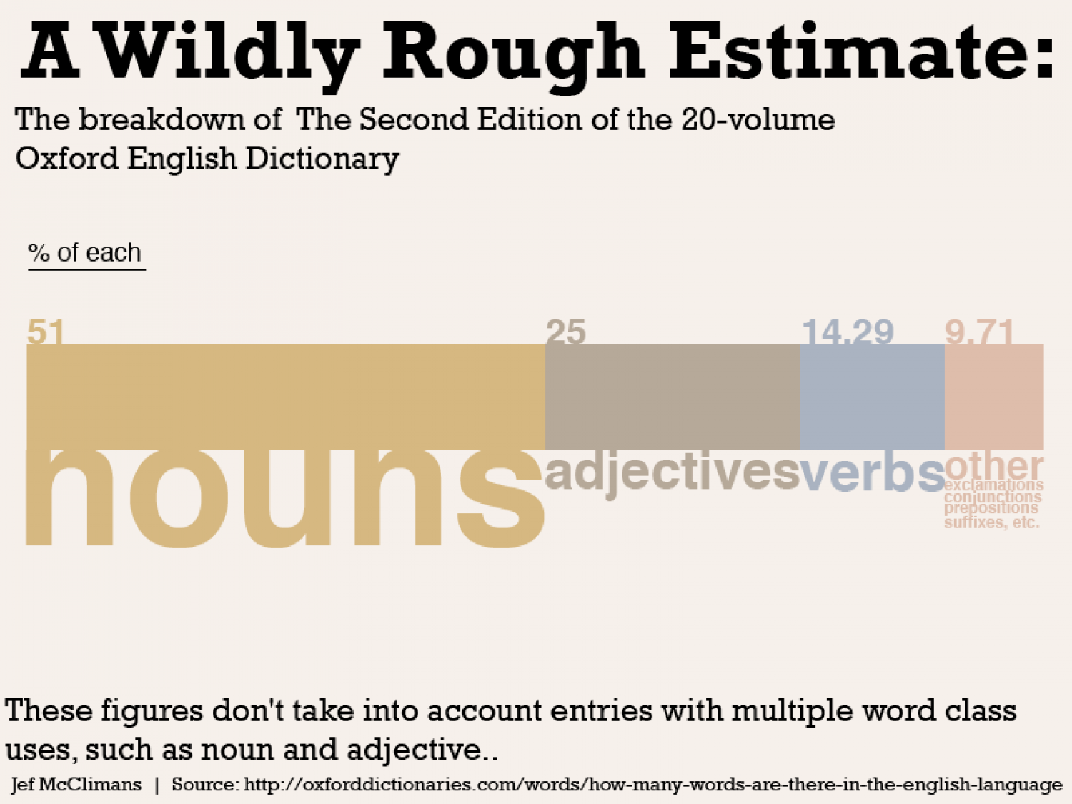How many words are there in the English language? Infographic