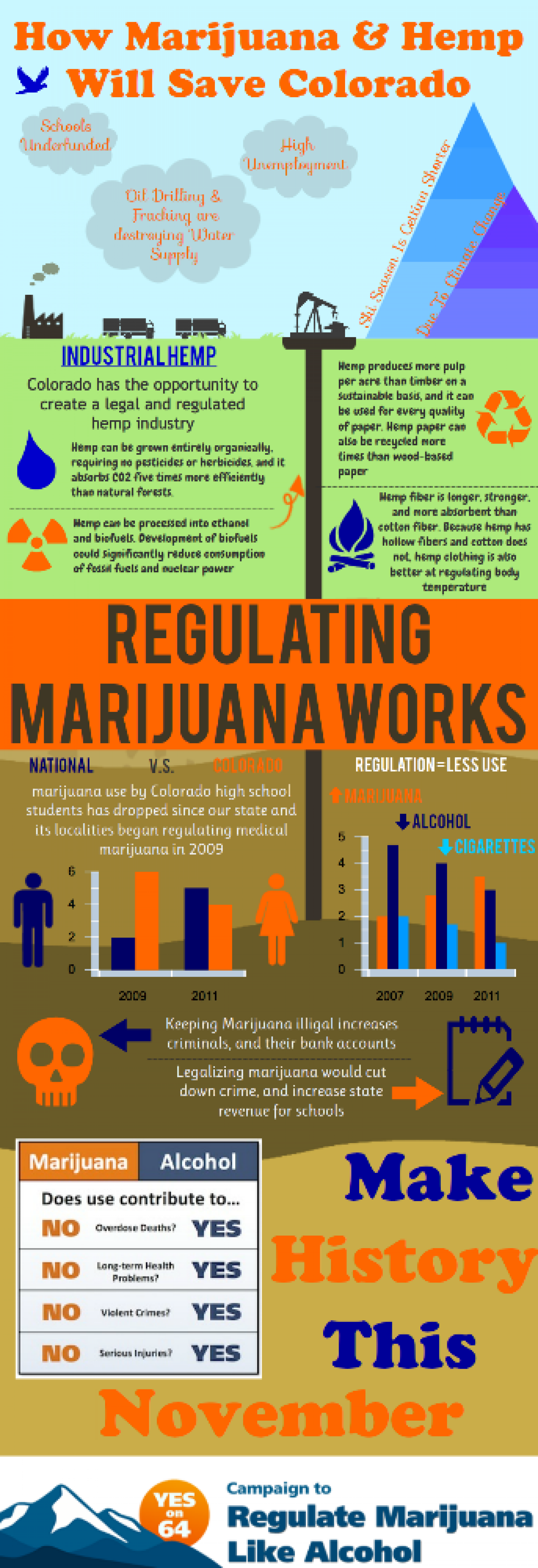 How Marijuana and Hemp Will Save Colorado Infographic