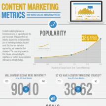 How Marketers Are Measuring Content Infographic