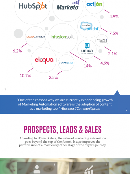 Marketing Automation Popular Tools & Trends Infographic