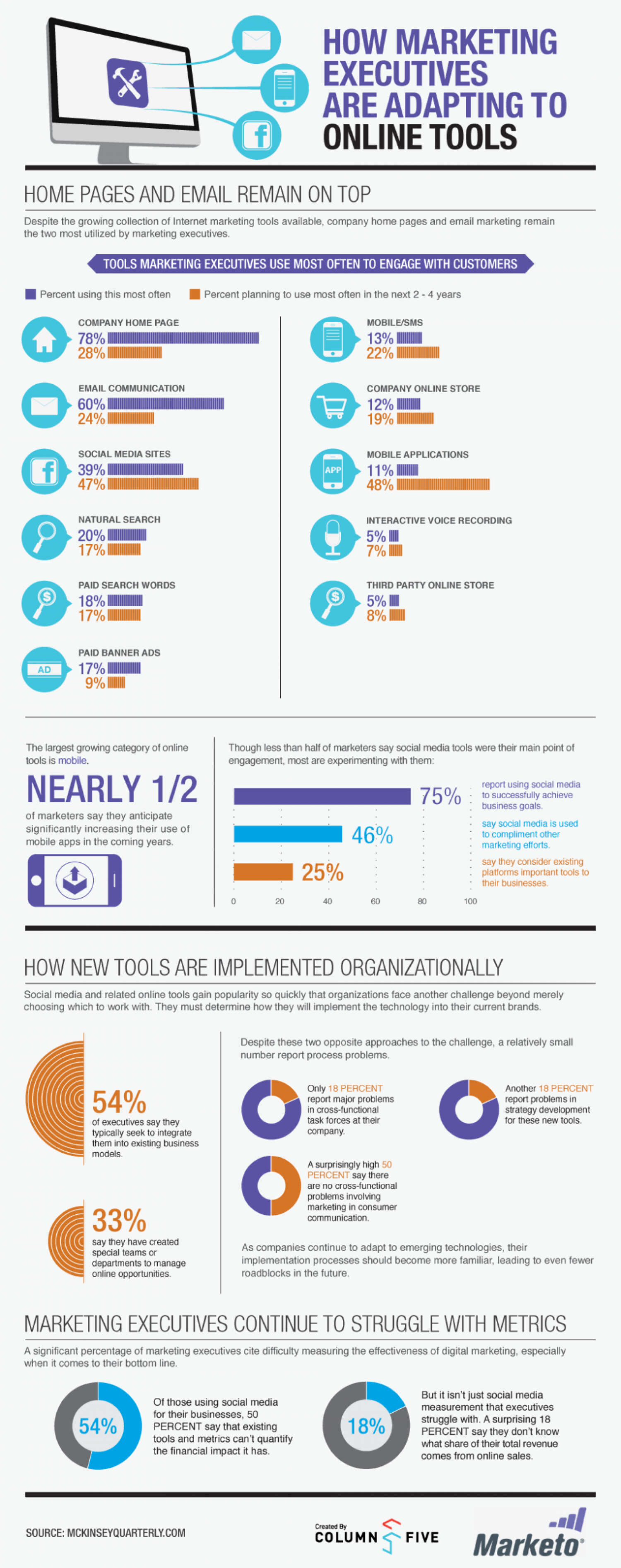 How Marketing Executives are Adapting to Online Tools Infographic