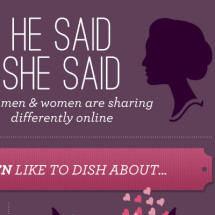 How Men & Women Share Differently Online Infographic