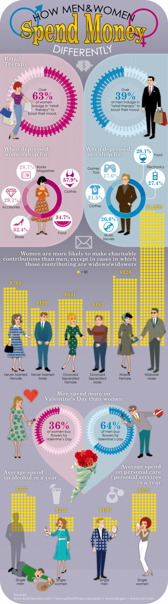 How Men & Women Spend Money DIfferently