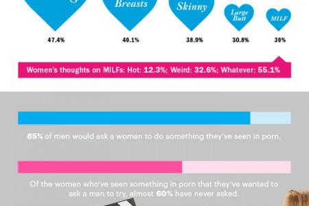 How Men & Women Watch Porn ? Infographic