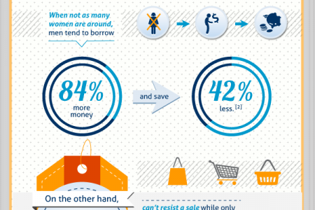 How Men and Women Spend Money Differently  Infographic