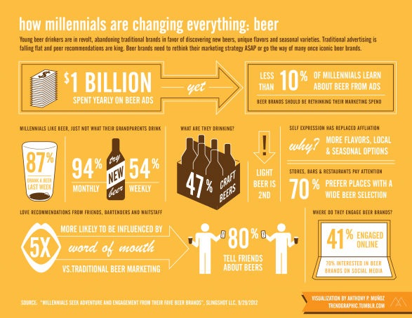 How Millennials Are Changing Everything: beer
