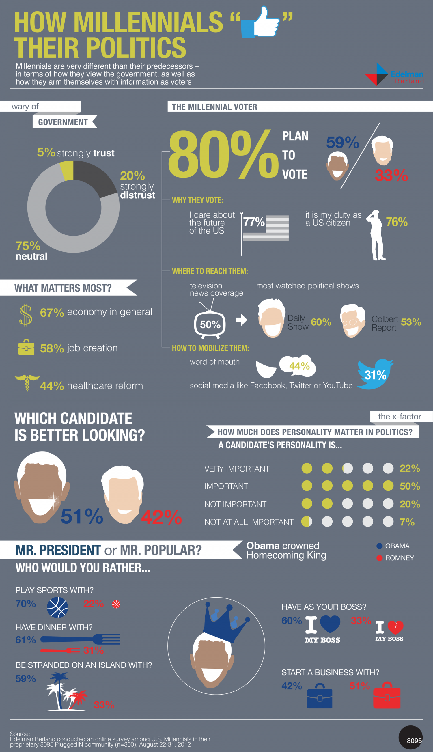 "How Millennials ""Like"" Their Politics Infographic"