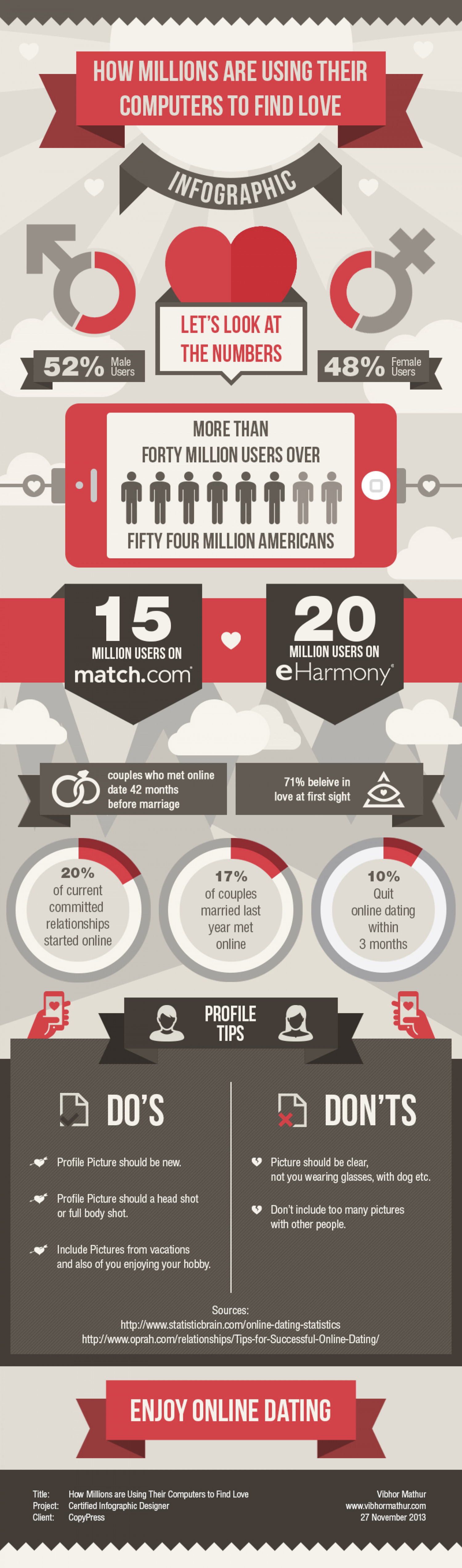 How Millions are Using Their Computers to Find Love Infographic
