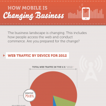 How Mobile is Changing Business Infographic