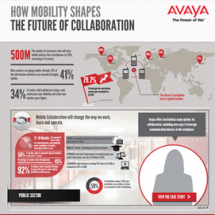 How Mobility Shapes the Future of Collaboration Infographic