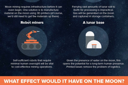How Moon Mining Could Work Infographic