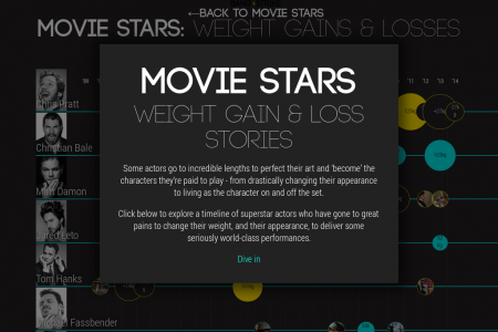 How Moviestars' Bodies Change Infographic