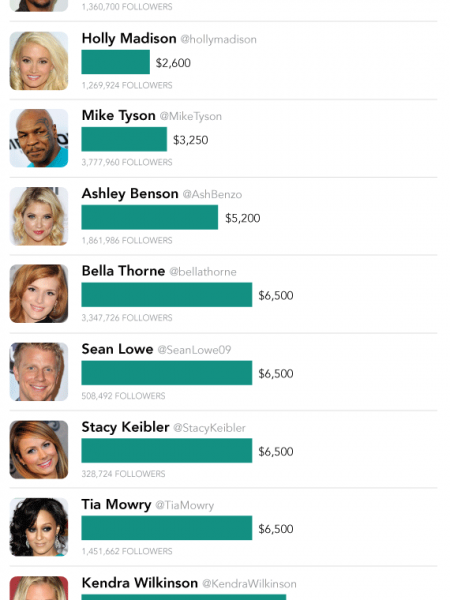How Much 18 Different Celebrities Get Paid To TweetHow Much 18 Different Celebrities Get Paid To Tweet [INFOGRAPHIC] Infographic