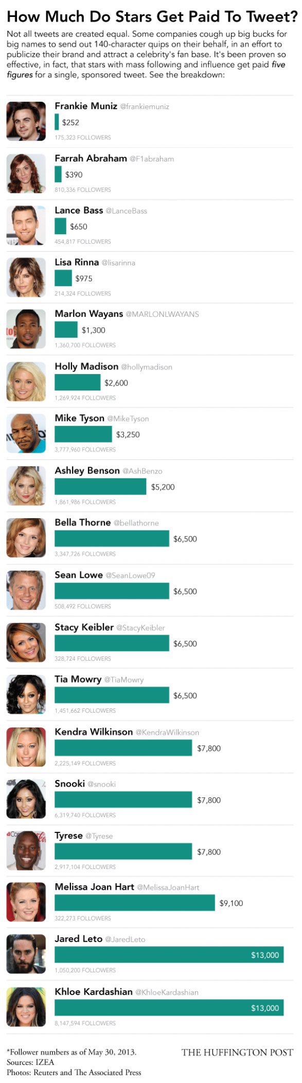 How Much 18 Different Celebrities Get Paid To TweetHow Much 18 Different Celebrities Get Paid To Tweet [INFOGRAPHIC]
