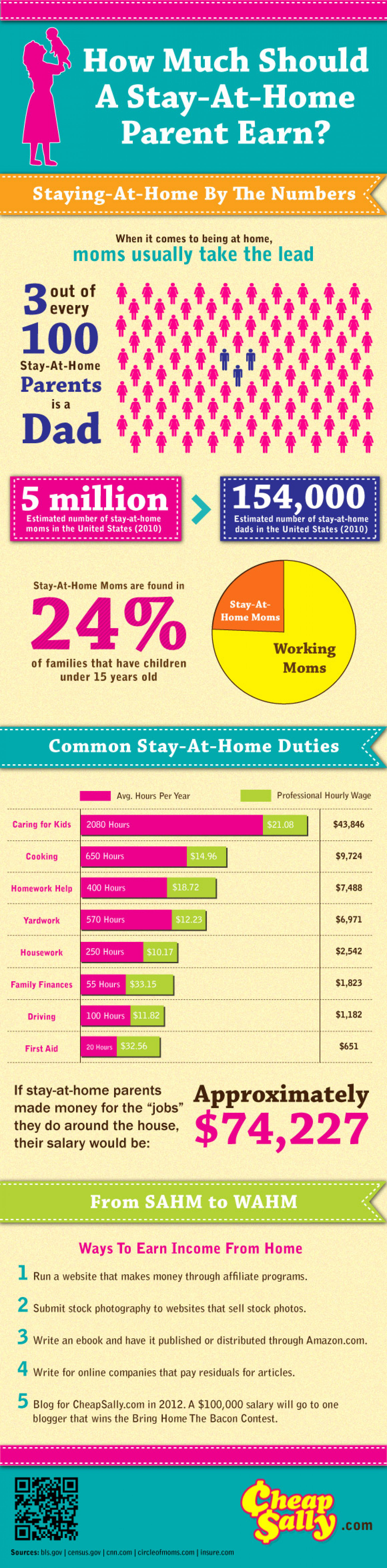 How Much a Stay at Home Parent Should Earn  Infographic