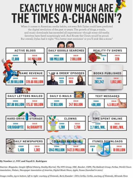 How Much Are the The Time A-Changin' Infographic