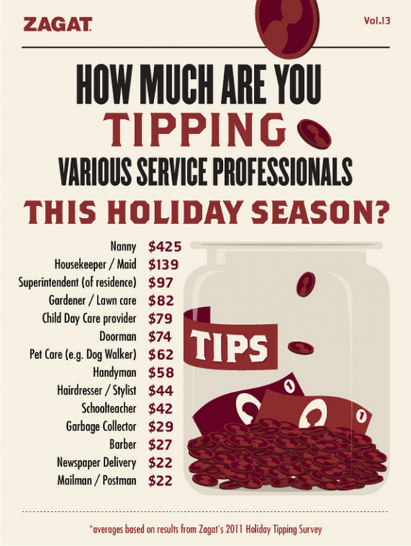 How Much are You Tipping  Infographic