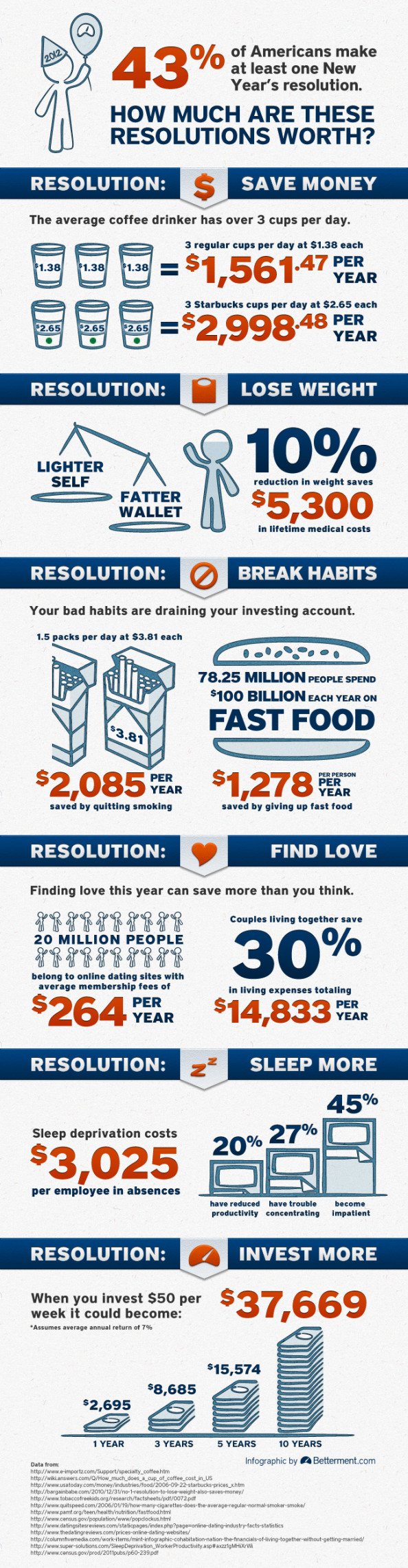 How Much are your New Year&#039;s Resolutions worth? Infographic