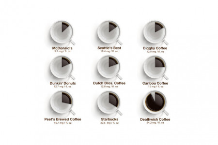How Much Caffeine Is In My Coffee? Infographic